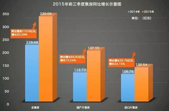 前三季度全国票房330.09亿!国产片占6成